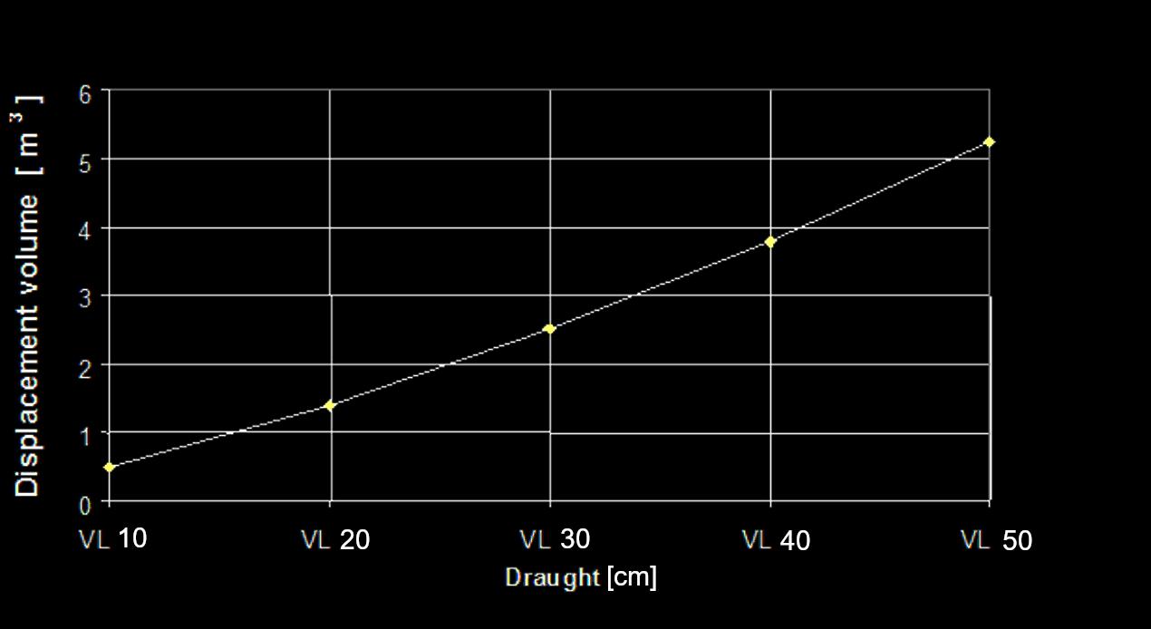 Kurven viser sammenhængen mellem vægt og dybgang. Eksempelvis vil båden, hvis den er lastet med 2,5 tons, stikke 30 cm.