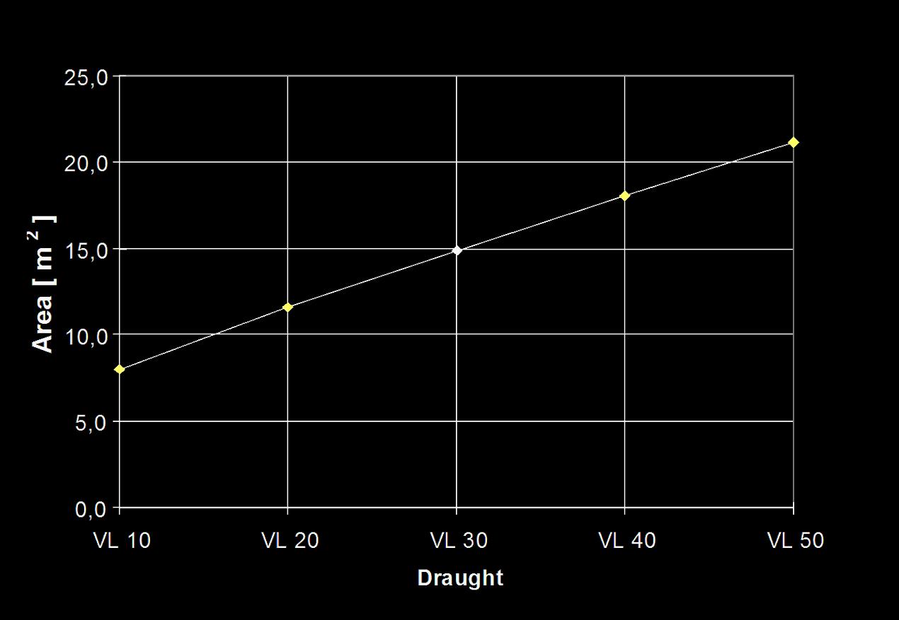 Kurven viser sammenhængen mellem den vædede overflade og dybgang.