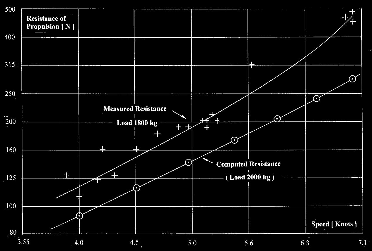 Fremdriftsmodstanden som funktion af hastigheden.