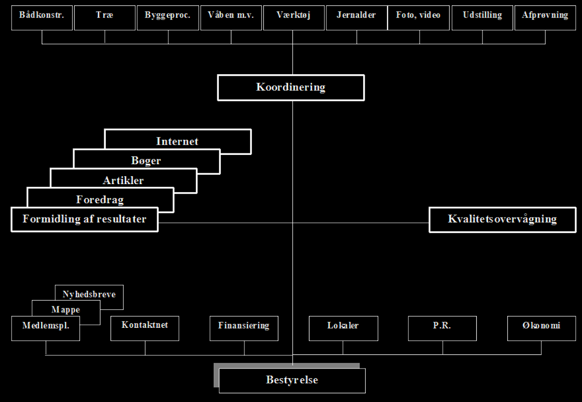Organisationsdiagram.