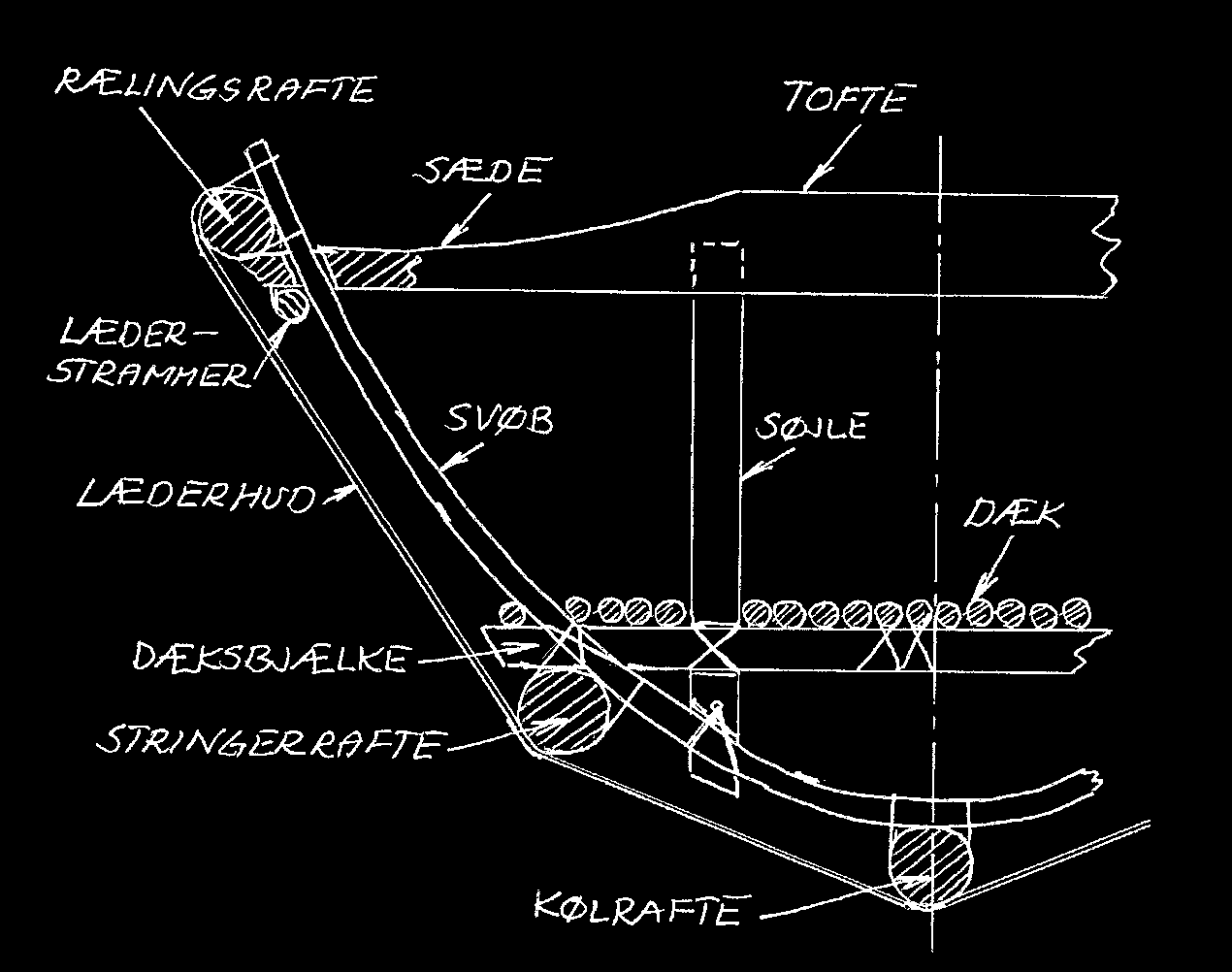 Et tværsnit midtskibs med spantesystemet indtegnet.